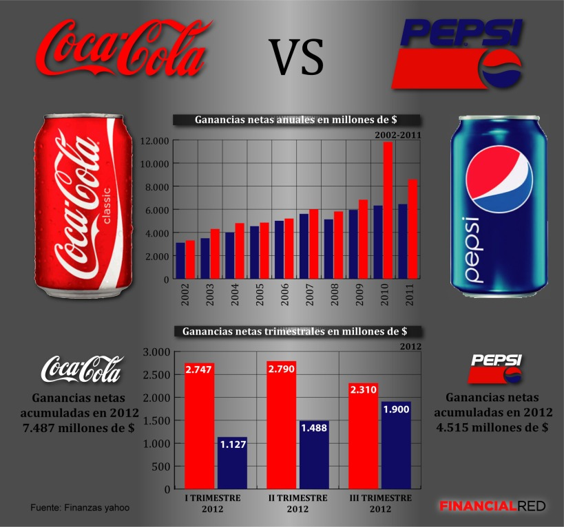 coca-cola-vs-pepsi-beneficios-netos