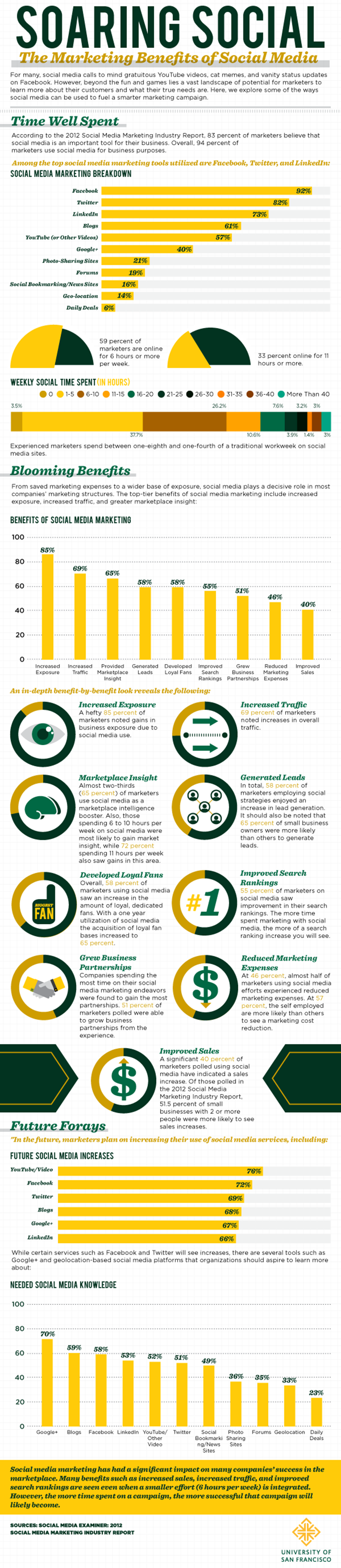 infographic-soaring_social_media