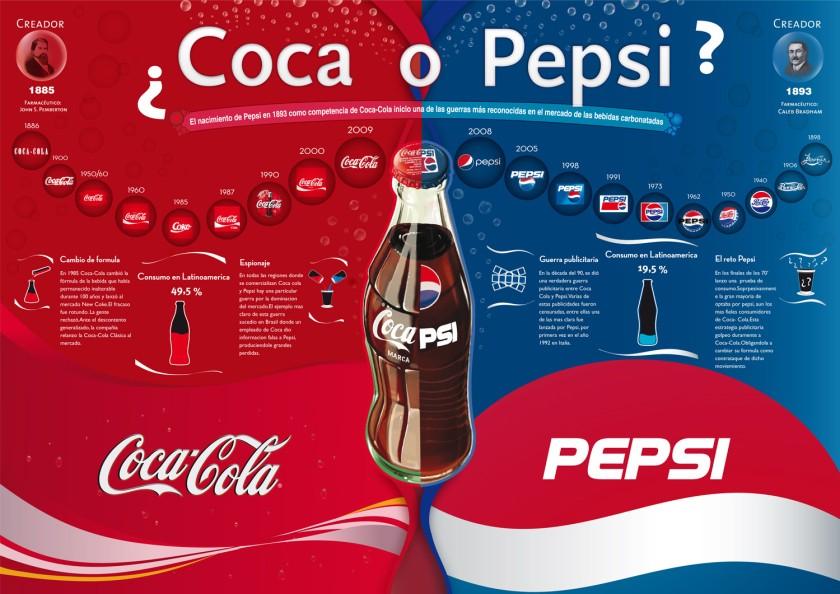 Coca vs.Pepsi