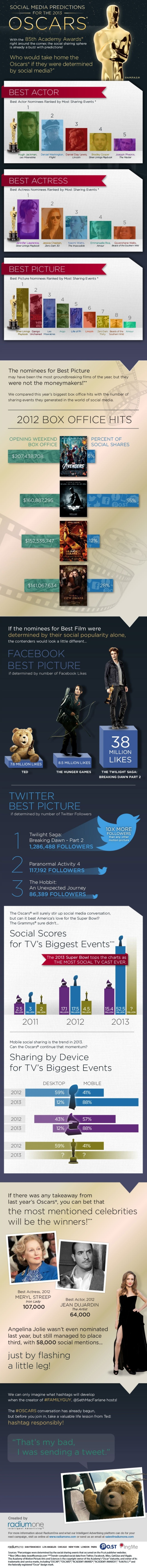 Oscar for Best Film if voted for by Twitter and Facebook users