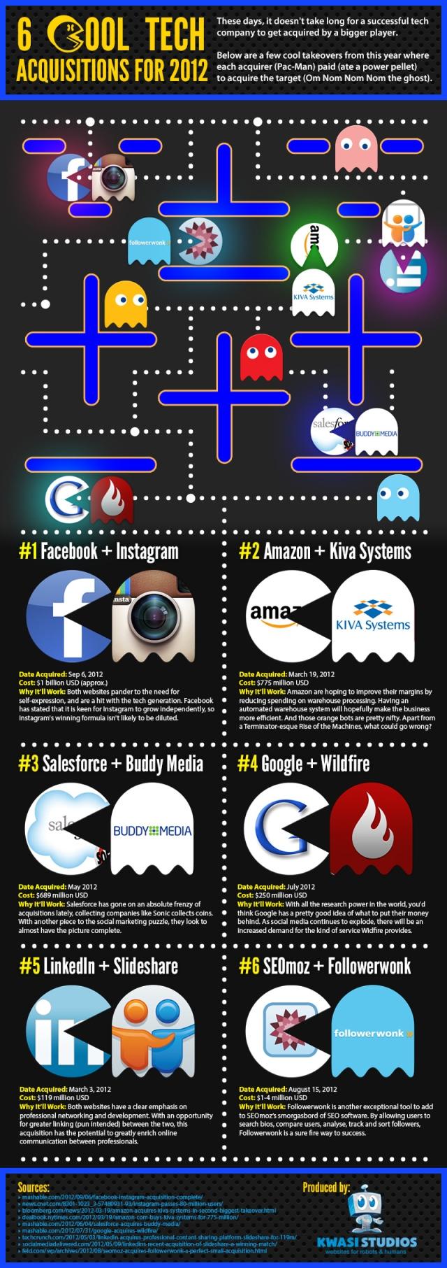 pacman-se-come-a-6-empresas-tecnologicas-INFOGRAFIA