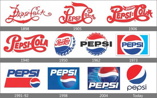 Historia de Pepsi + Logo evolución