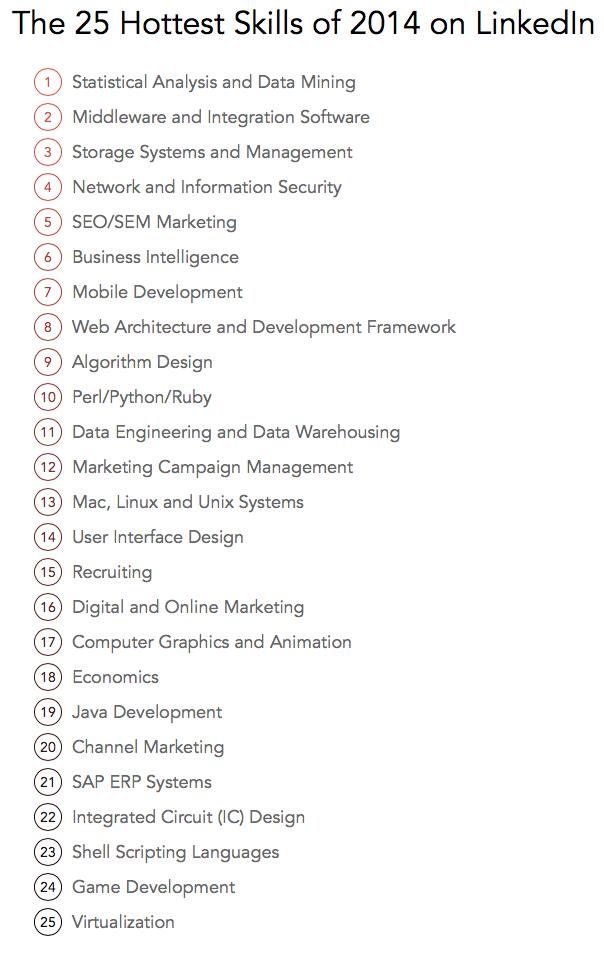 25 Hottest Skills 2014 Linkedin